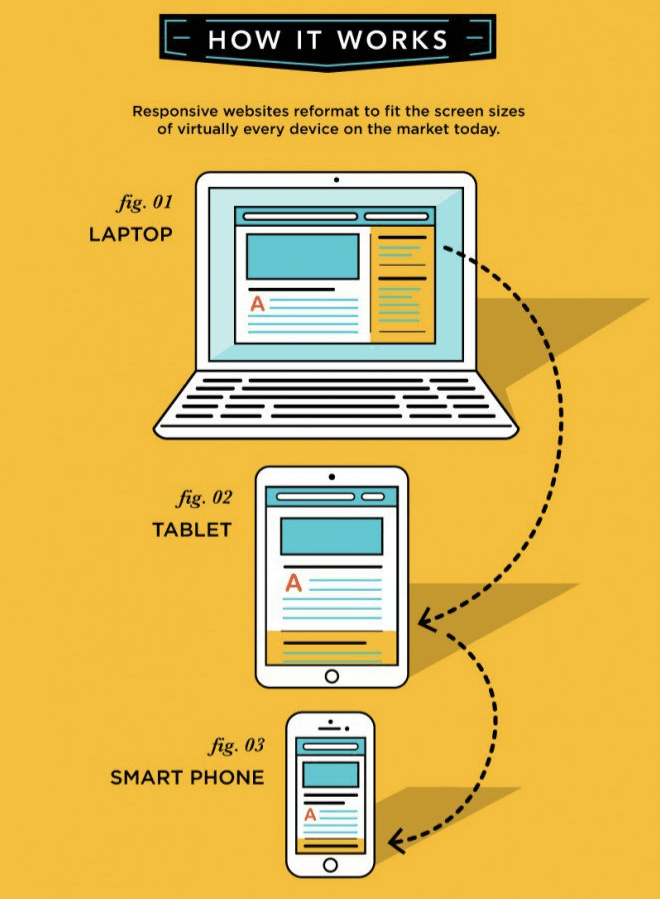 responsive-web-design-how-it-works